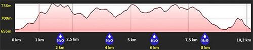 NTS Nas Trilhas Da Serra Trail Run Altimetria
